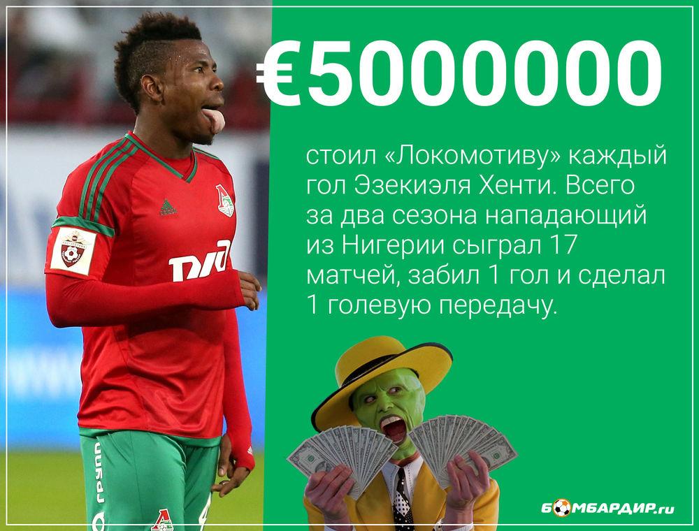 Сколько стоил «Локомотиву» каждый гол Хенти