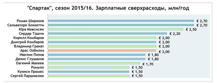 """""""Спартак"""" 2015/16. Сомнительные сверхрасходы, млн/год"""