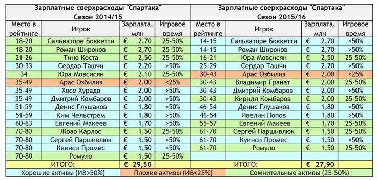 "Зарплатные сверхрасходы ""Спартака"""