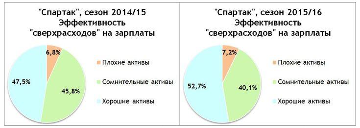 """""""Спартак"""": Эффективность """"сверхрасходов"""" на зарплаты"""